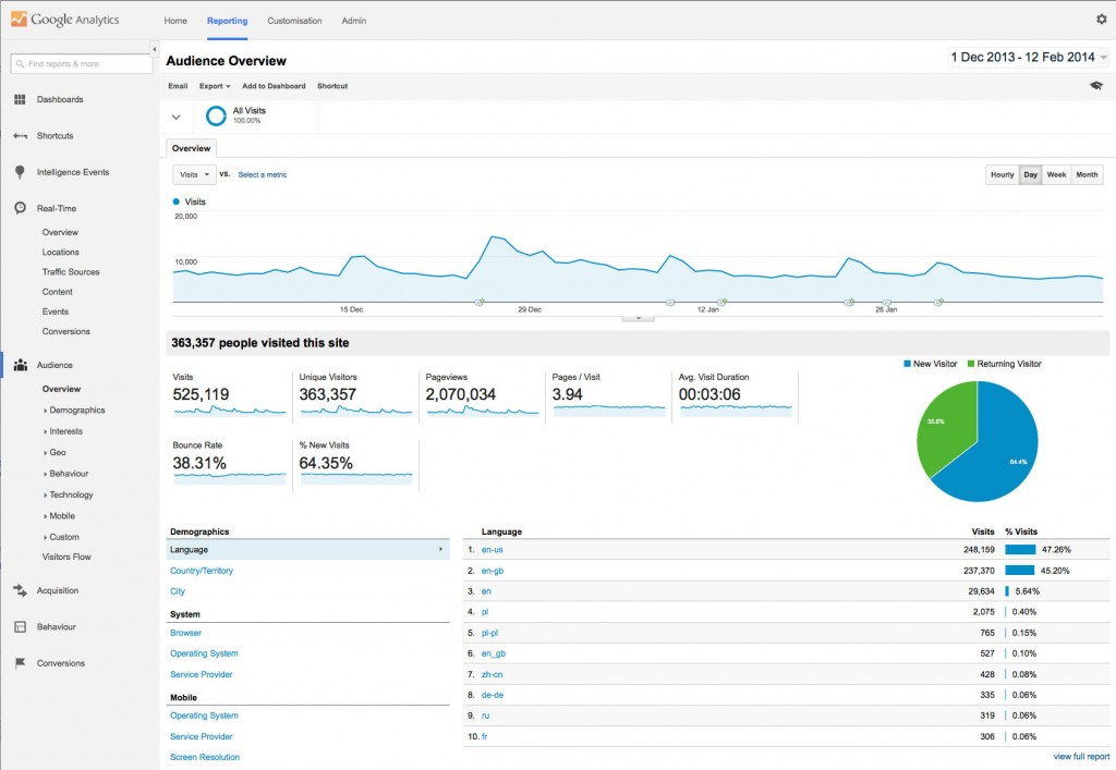 google analytics facelift